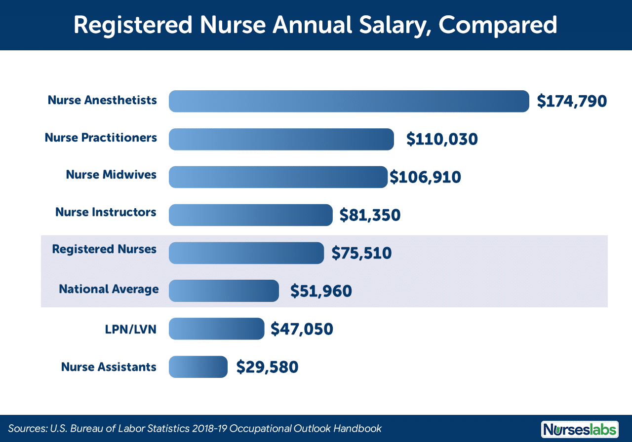 Salary Comparison of Registered Nurses in the US 2019
