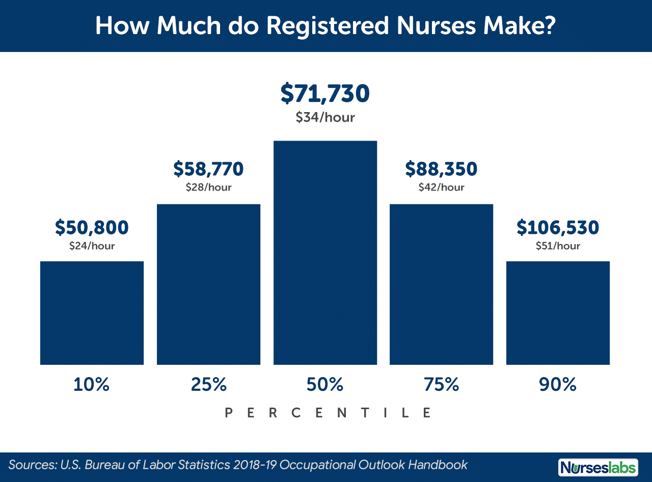 Average Registered Nurse Salary Per Year - United States