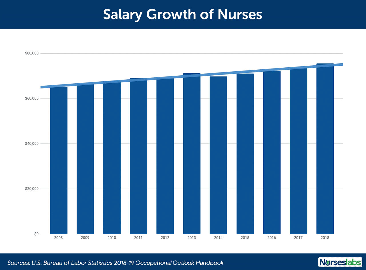 Salary Growth of Registered Nurses in the US
