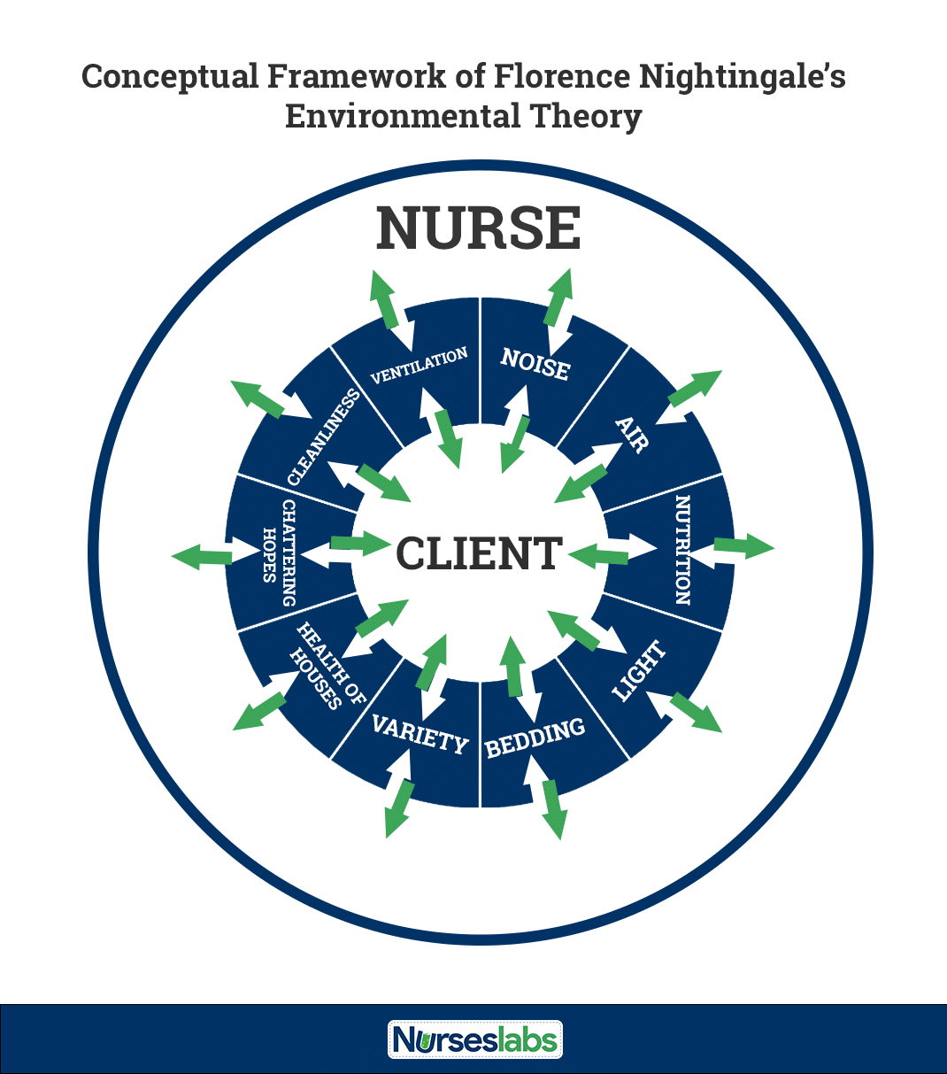 Florence Nightingale's Environmental Theory Conceptual Framework