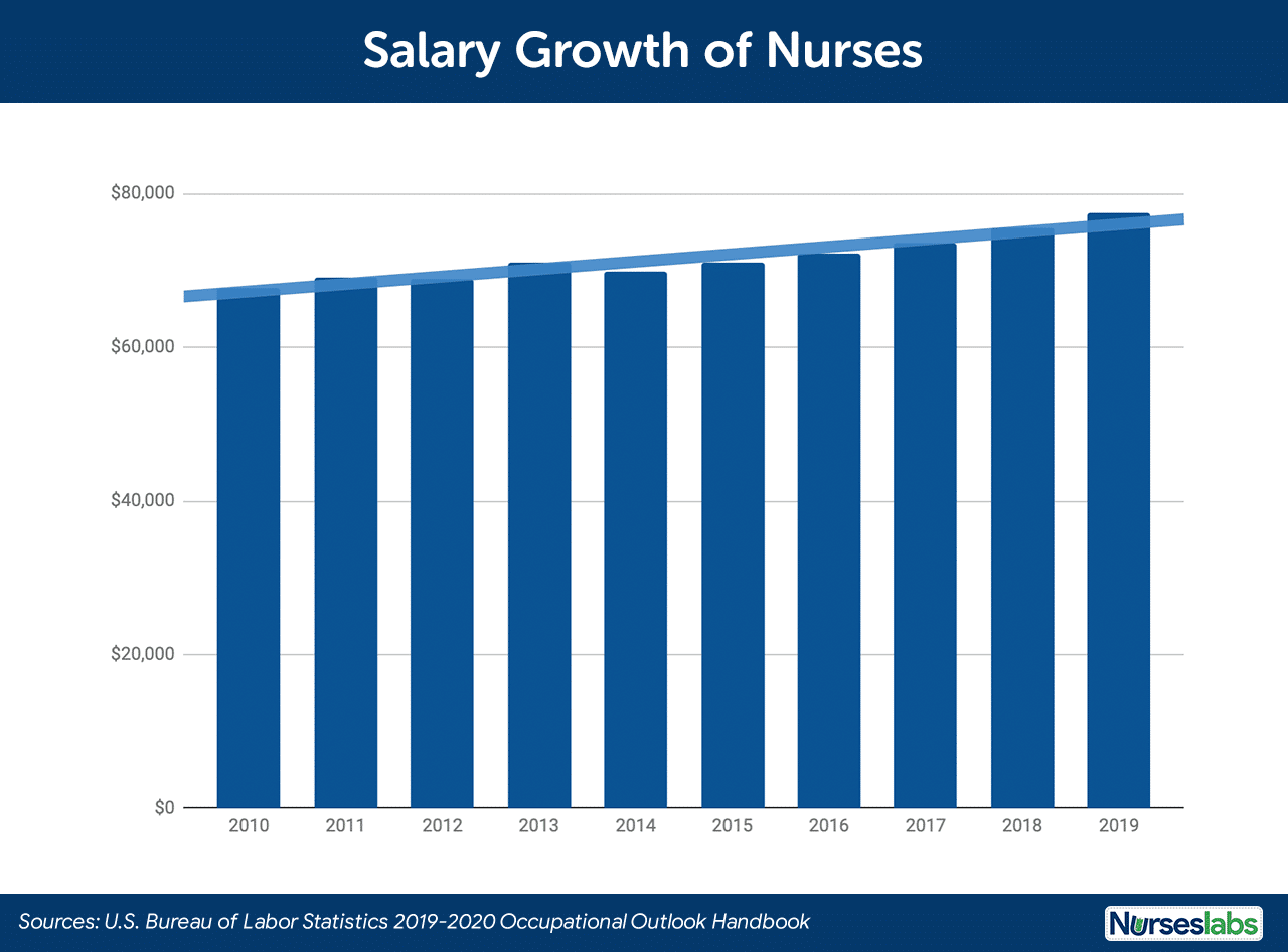 Salary Growth of Registered Nurses in the US for 2019-2020