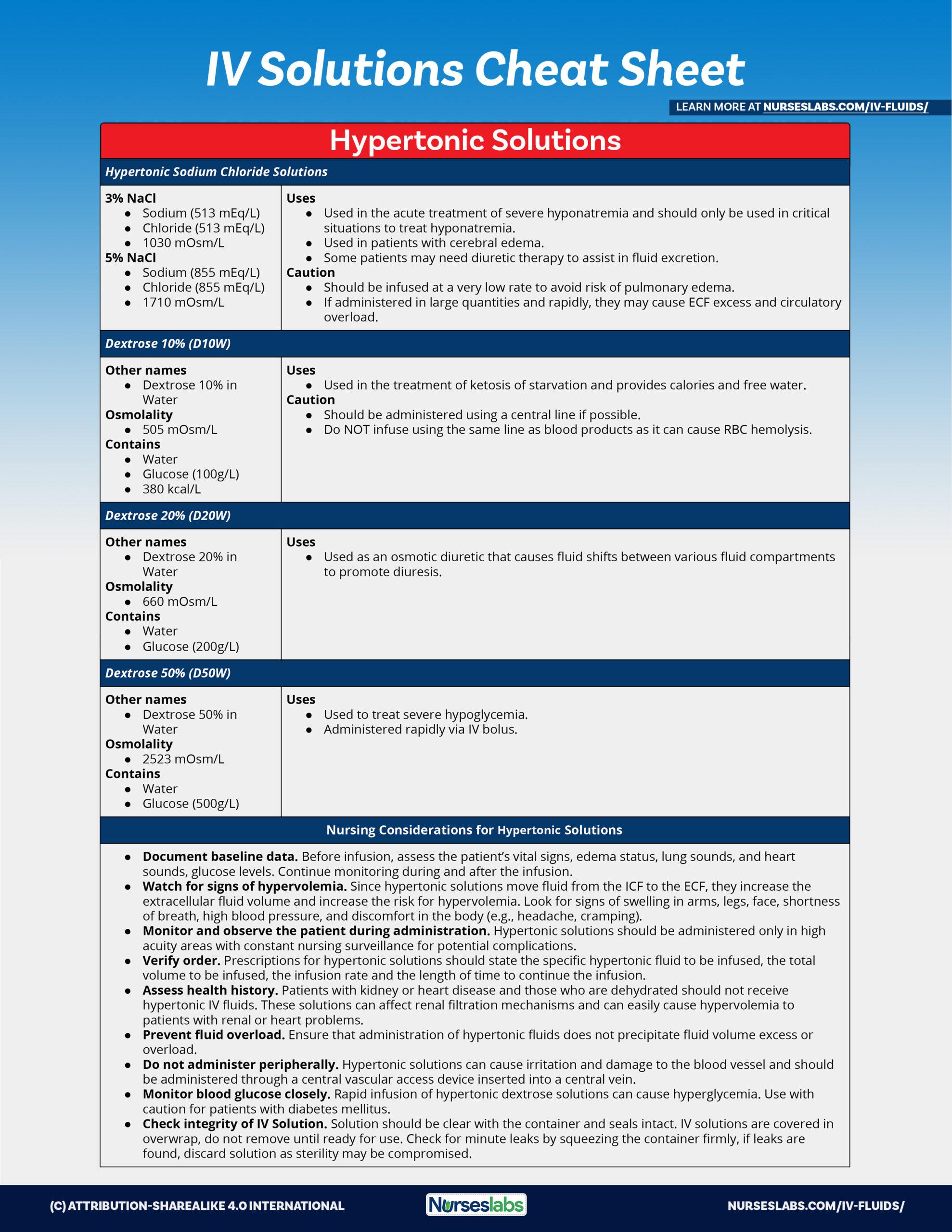 Hypertonic IV Fluids and Solutions Cheat Sheet