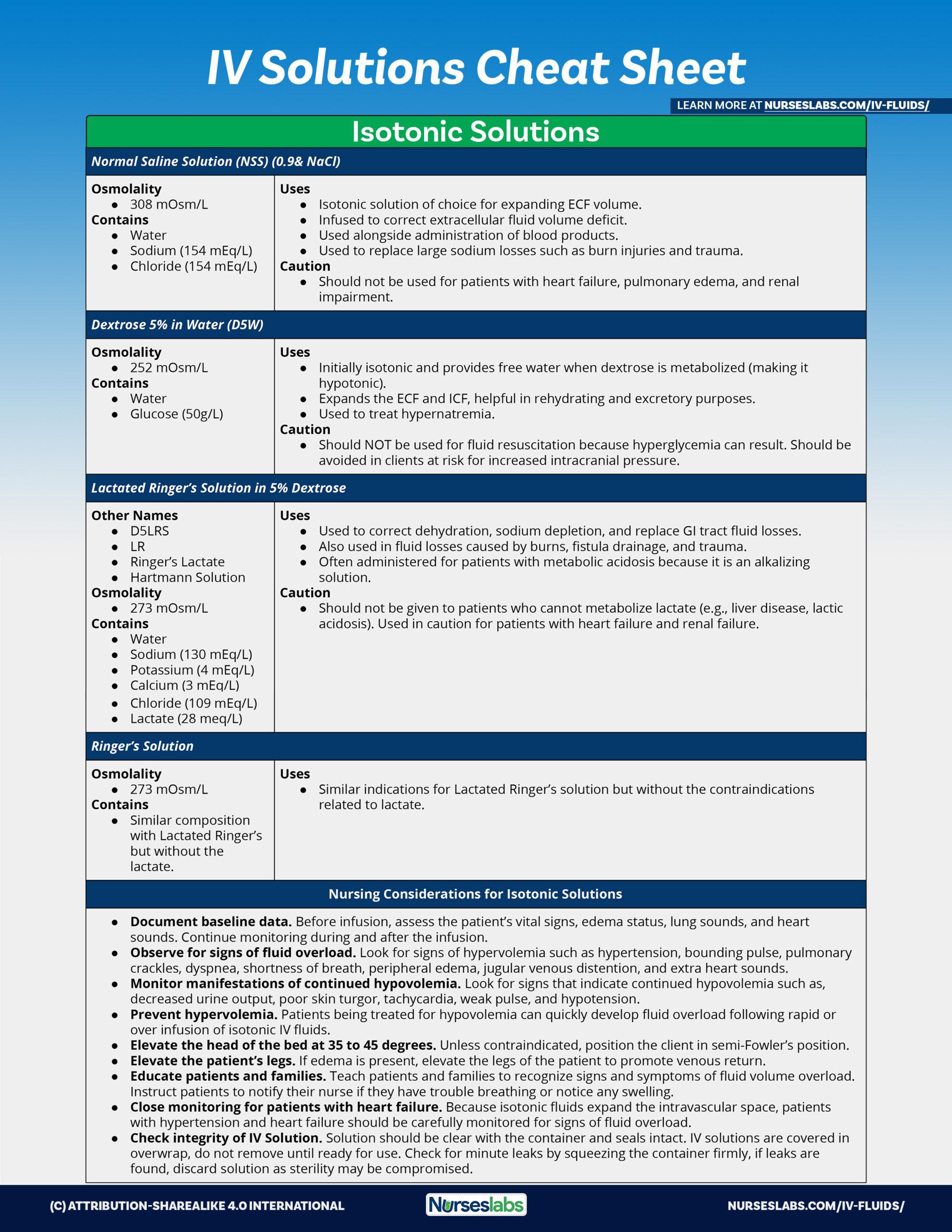 Isotonic IV Fluids Cheat Sheet