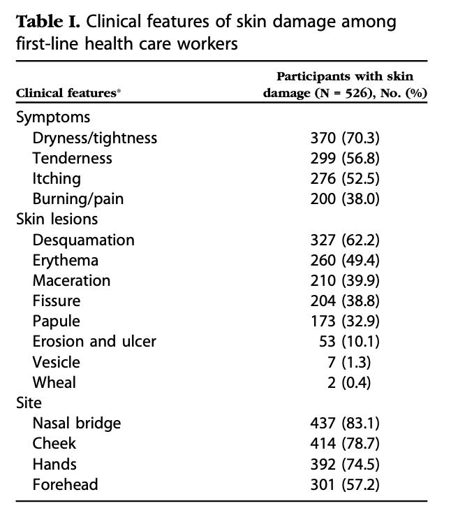 Clinical features of skin damage among first-line health care workers. Image/data via: jaad.org