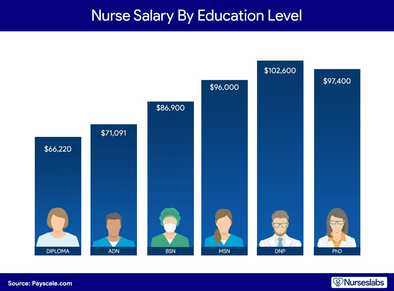EDUCATIONAL LEVEL. Comparing the average annual salary of nurses based on their level of education.