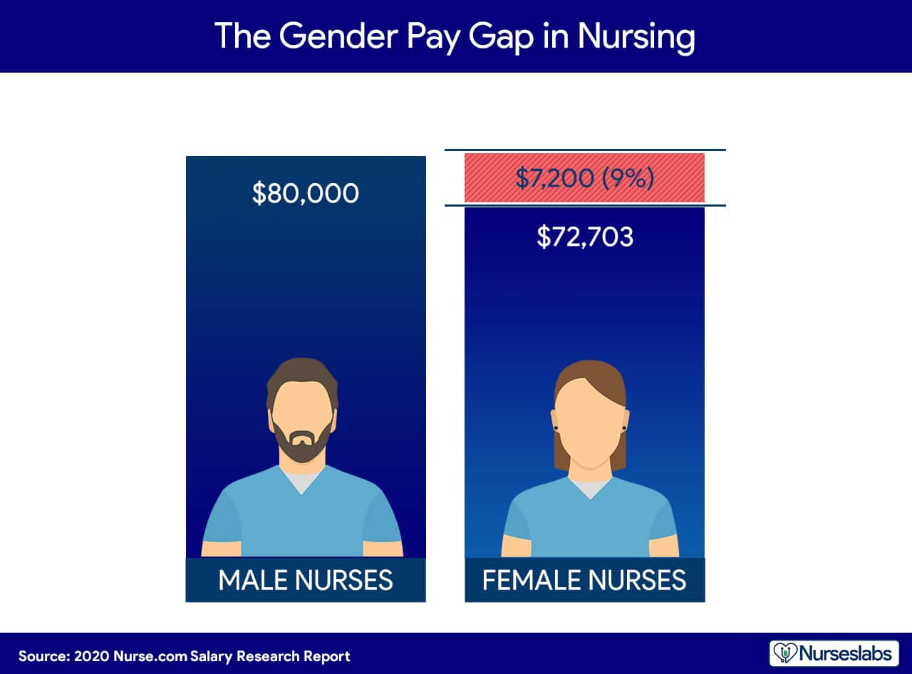 GENDER PAY GAP. There is a 9% difference in salaries of male vs female nurses.