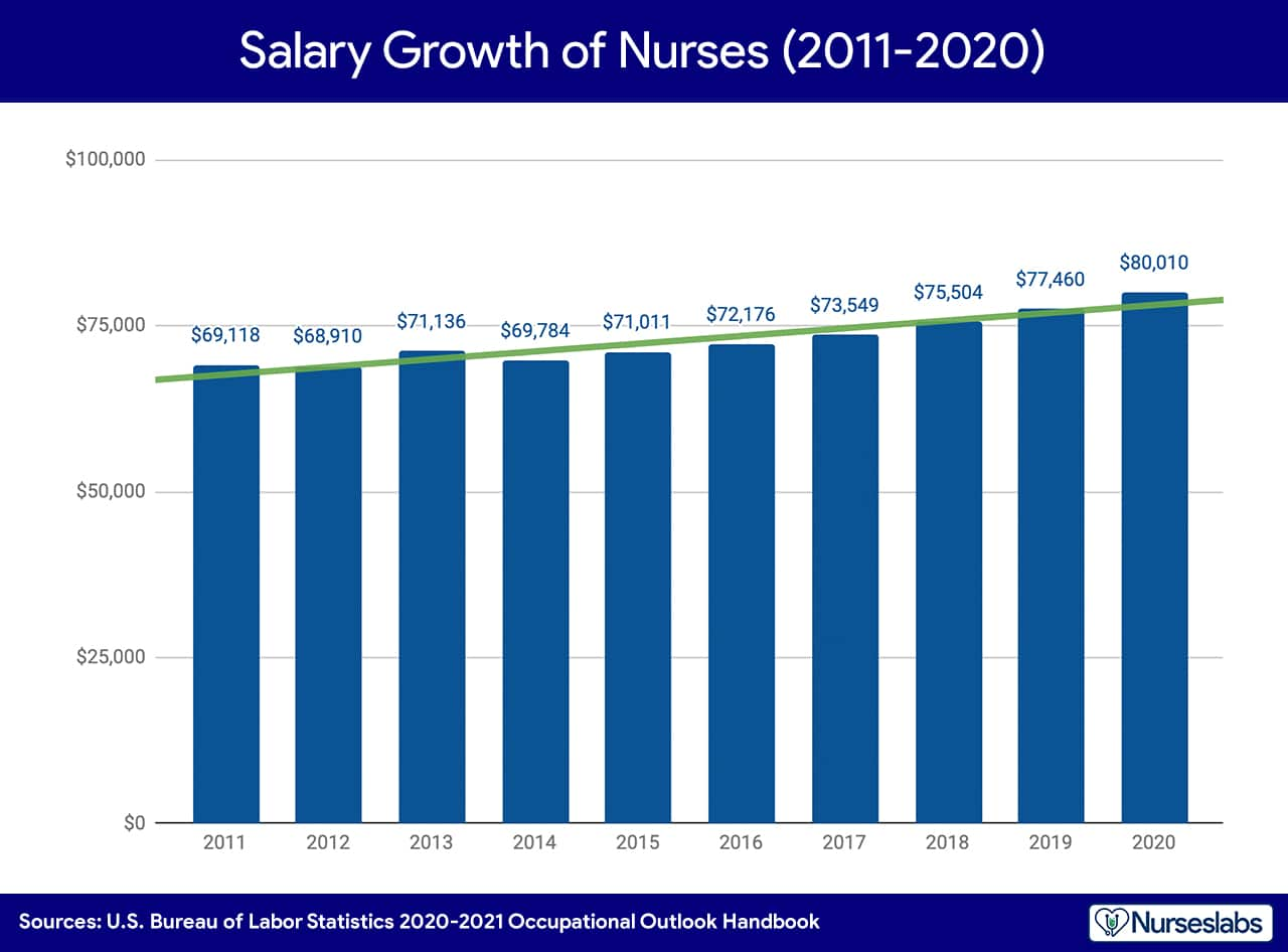 DEMAND DRIVES GROWTH. There is an average increase of 1.67% in the salary of nurses during the last 10 years.